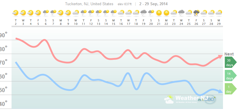 weathertrends360 weather analysis for september 2014 in tuckerton new jersey